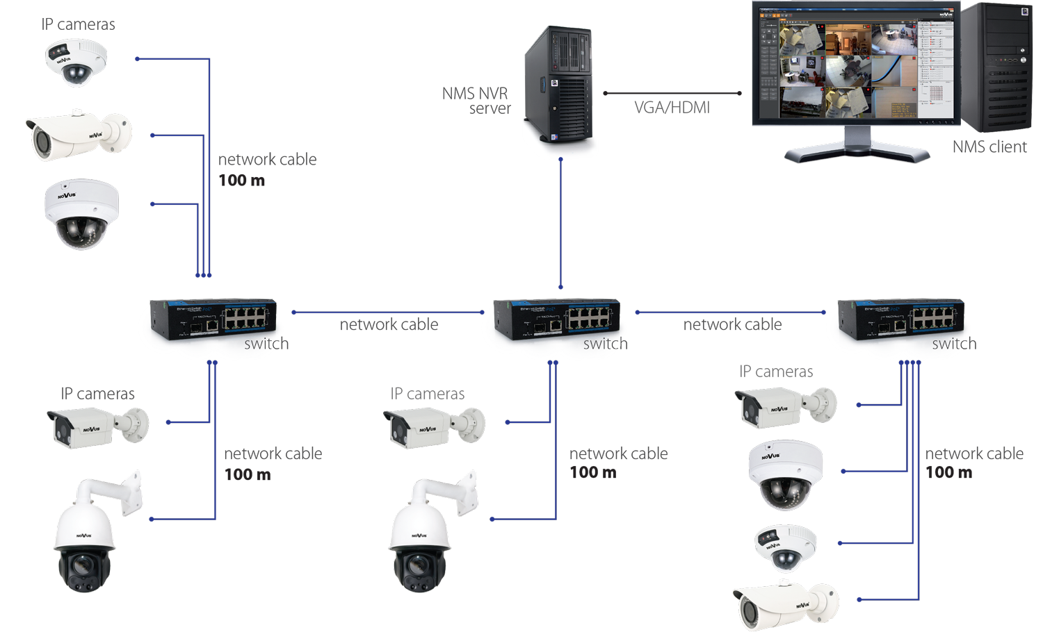 Novus I Professional Solution For Your Security Systems 16 Port Cctv Camera Wiring Diagram Distributed Ip System Configuration