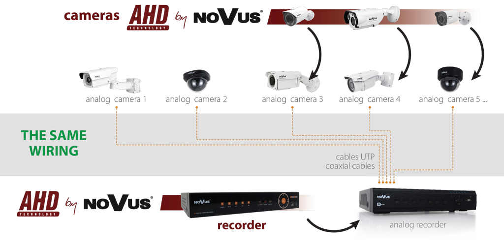 Akademia_AHD | NOVUS Professional solution for your security systems